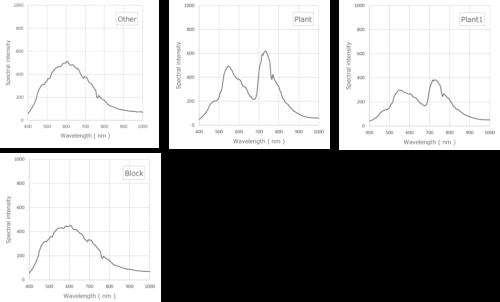 ブロックと植物の平均スペクトルデータグラフ