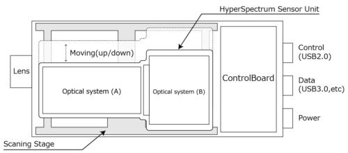 CosmosEye-ハイパースペクトルカメラ-仕組み