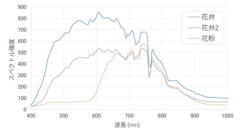 花・ハイパースペクトルグラフ