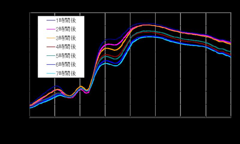 マグロ寿司のハイパースペクトルデータグラフ例