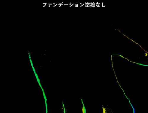 オークル10と素肌のハイパースペクトル解析事例