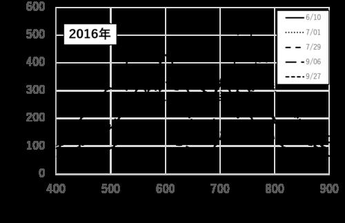 2016年江別市における田んぼのハイパースペクトルグラフ