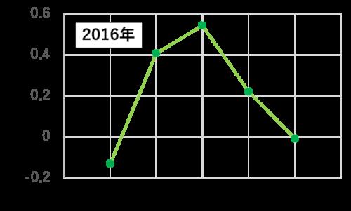 2016年江別市における田んぼのNDVI推移グラフ
