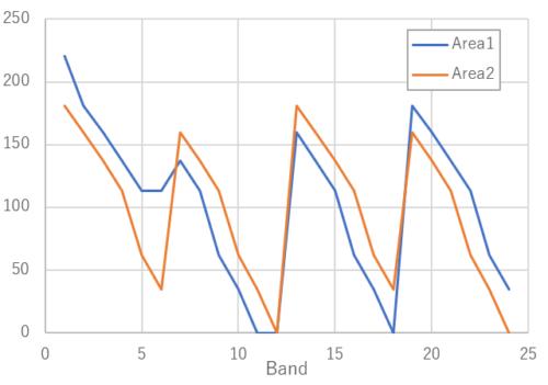 疑似スペクトルデータグラフ