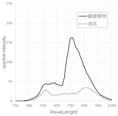 造花と植物のハイパースペクトルグラフ